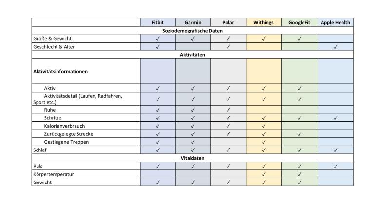 Übersicht, was die Corona-Datenspende-App auf den einzelnen Plattformen an Fitnessdaten einsammelt
