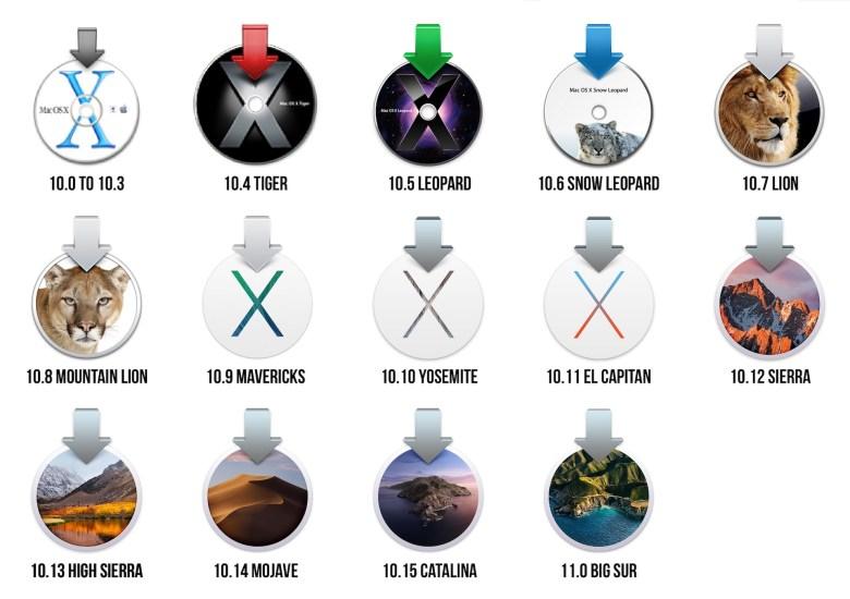 Übersicht über die OS X, macOS Betriebssystemversionen. Apple Probleme und Lösungen