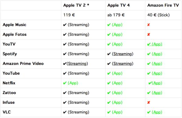 Smart-TV-Boxen im Vergleich: Tabelle