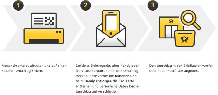 Elektroschrott an Deutsche Post schicken