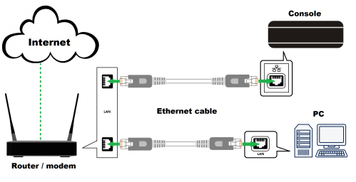 small resolution of by temporarily connecting your pc console to router modem using ethernet cables it can eliminate many problems that can be caused by poor wi fi connection