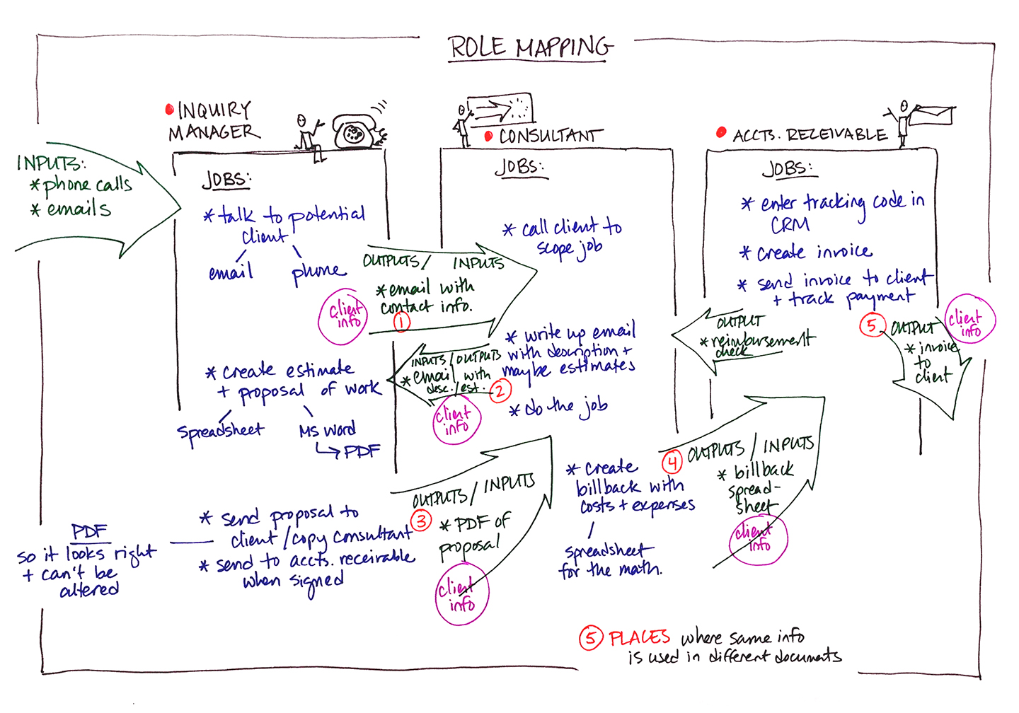 Role Mapping Do You Really Know Your Teammates Roles