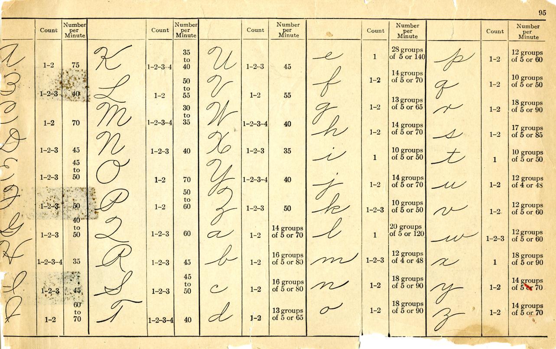 Palmer Method Of Business Writing Literacy Artifacts