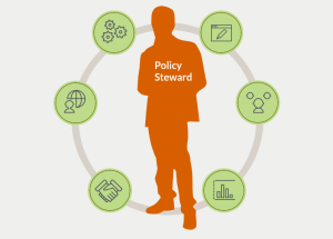 Infographic depicting a person as a digital steward, encircled by cogs, pen and paper, bar graph, handshake, and head with work depicting the Internet