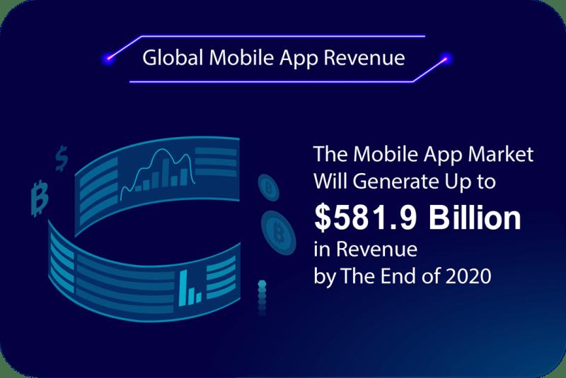 Global Mobile App Revenue