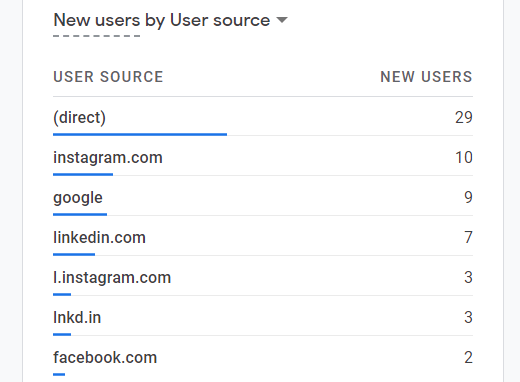 users-by-source-google-analytics