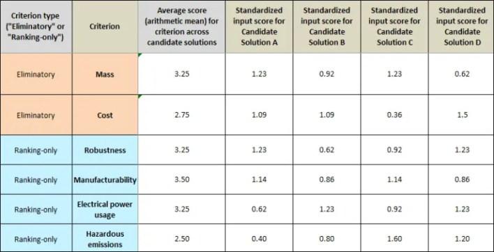 What is Kepner-Tregoe Matrix? Advantages and Disadvantages