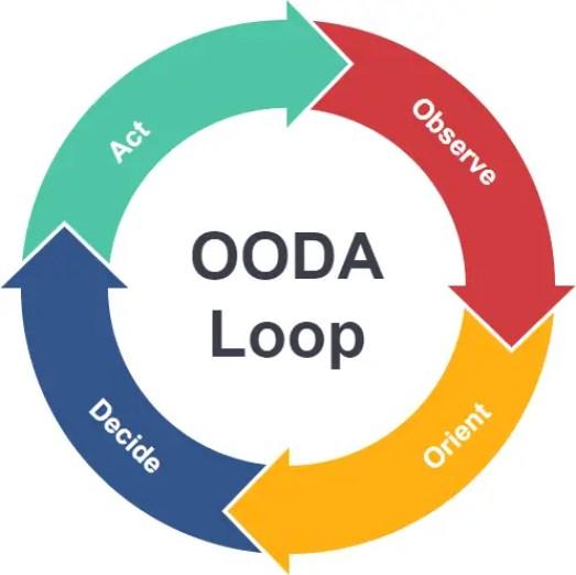 What is OODA Loops? Advantages of using OODA Loops