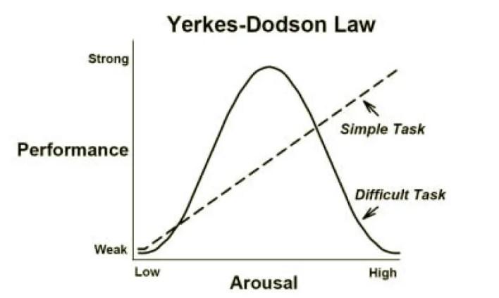 the inverted-u theory | yerkes-dodson law