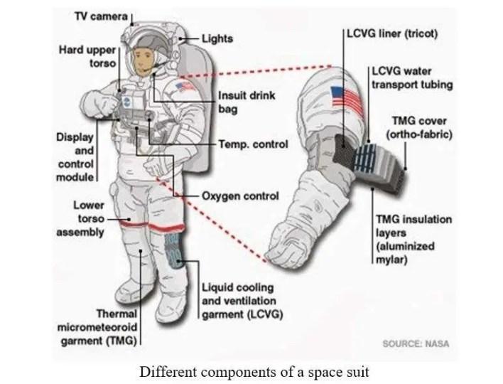 spacesuit components