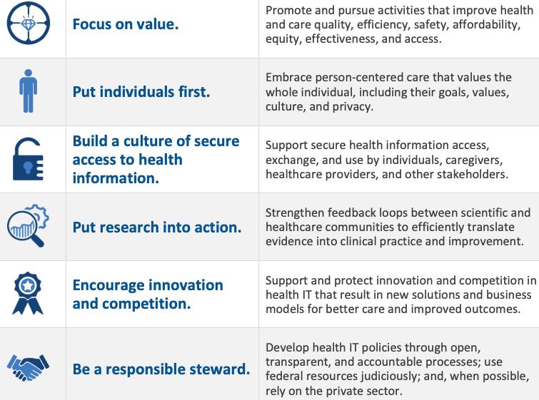 Federal Health Principles