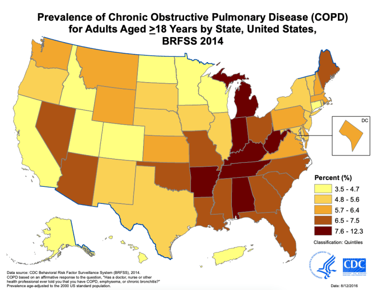 Prevalence of COPD in the US. Reference: CDC