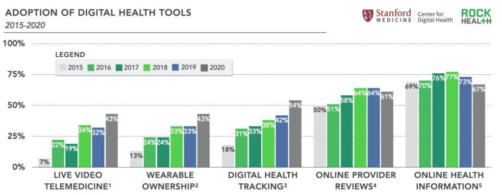 Adoption of Digital Health Tools 2015-2020