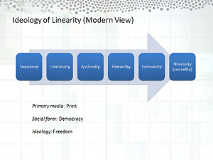 Figure 15 - Ideology of Linearity (Modern View)