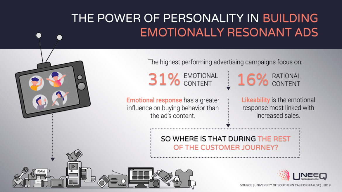 Most effective affective advertising and emotional resonance tactics