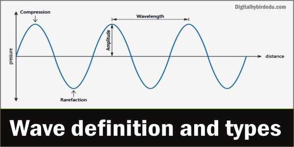 waves definition
