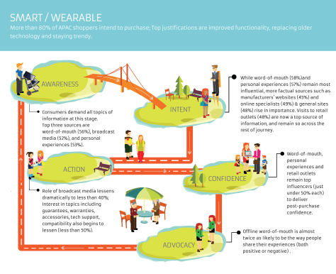 ConsumerPath-SmartandWearable