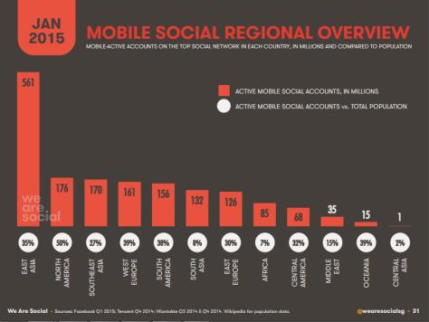 mobile social regional