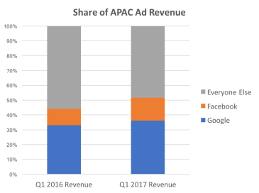 Share of APAC Ad Revenue
