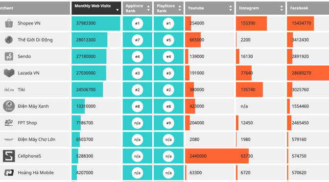 Vietnam Ecommerce Rankings