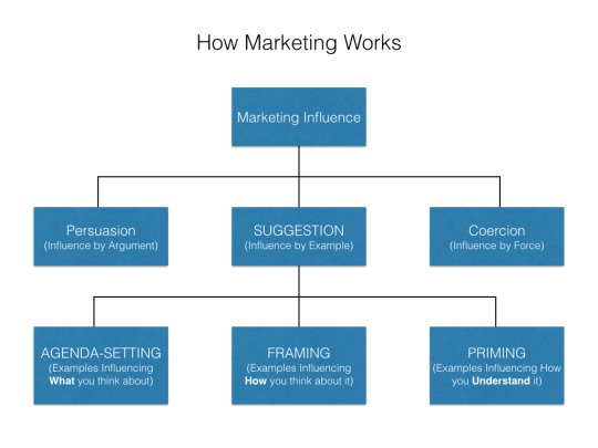 Power of Suggestion and Digital Marketing