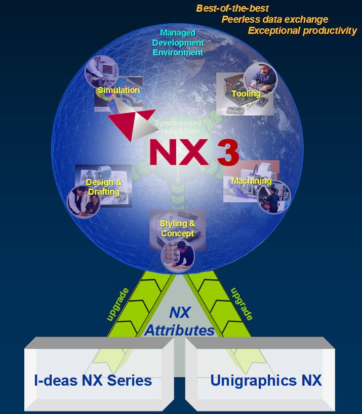 NX történelem