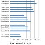 Core mシリーズとCore iシリーズの性能比較
