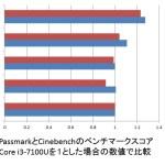 「Core i5で十分」が今や「Core i3で十分」になりつつある件