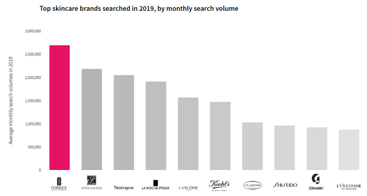 Top-Skincare-Brands-Searched-2019