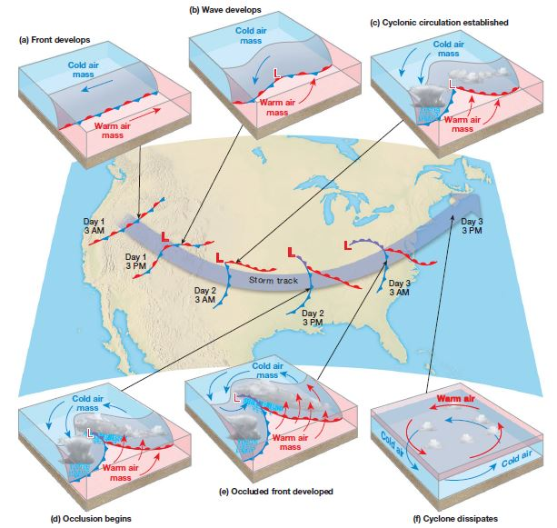 temperate and extratropical cyclones: diagram upsc ias temperate cyclones  or frontal cyclones or mid-