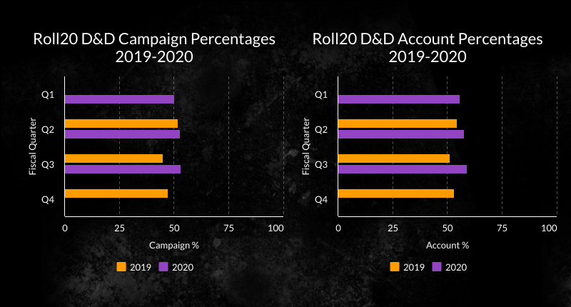 A visual representation of the Roll20 D&D Campaign and Account Percentages represented in bar charts