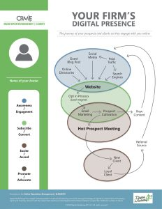 map of your digital presence and online reputation