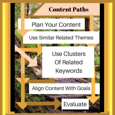 Content Paths