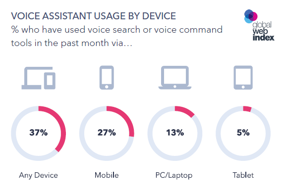 Image result for GlobalWebIndex 27% voice command