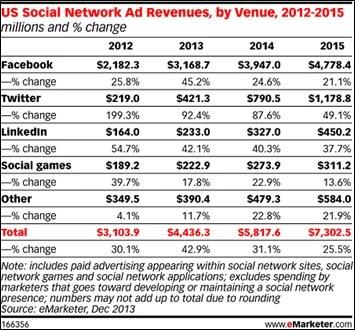 us social network ad revenue
