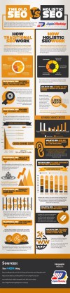 Holistic SEO vs the Old SEO (Infographic) - An Infographic from Digital Marketing Philippines