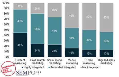 pemasaran konten terintegrasi dalam SEO