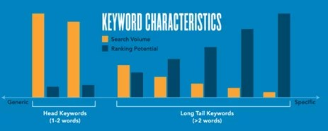 karakteristik kata kunci