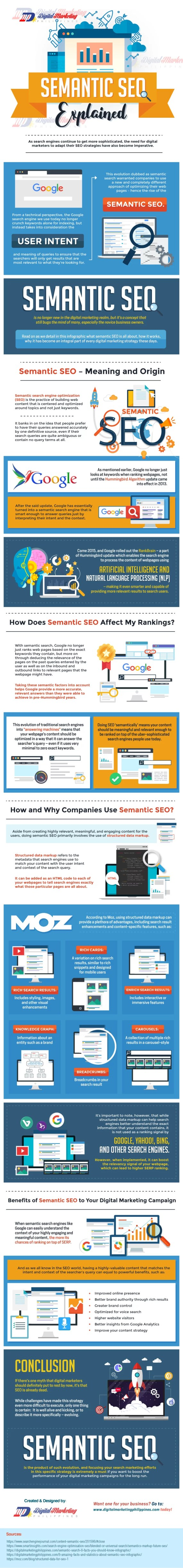 Semantic SEO Explained (Infographic) - An Infographic from Digital Marketing Philippines