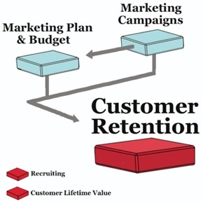 customer retention strategy for nigeria businesses