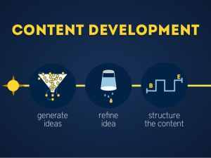 Content-Development-vibewebsolutions