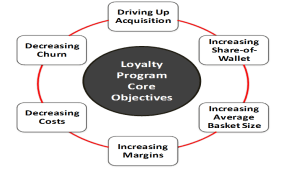 loyalty-vibewebsolutions