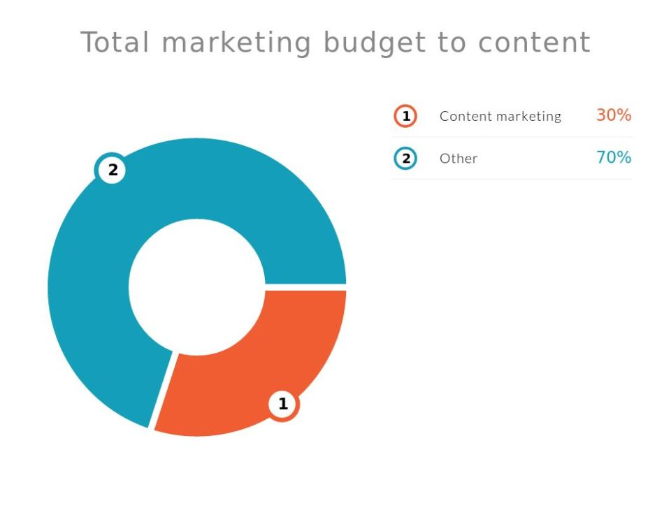 Content Marketing Budget in Nigeria