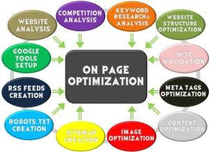 On-page SEO for Nigerian businesses