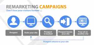 5 COMMON STRATEGIC MISTAKES TO AVOID WHEN USING GOOGLE ADWORDS