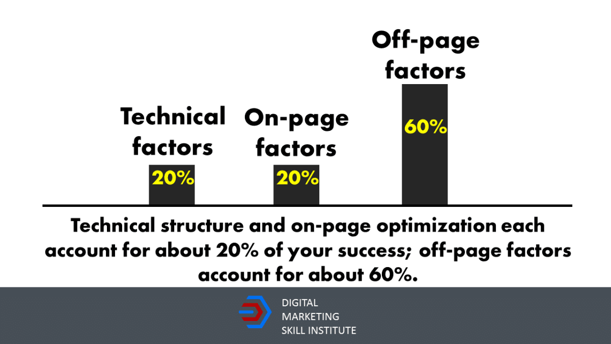 Key factors of search engine optimisation