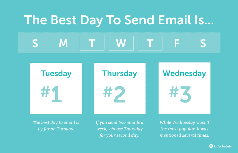 Best day to send email