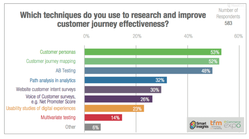 customer journey effectiveness