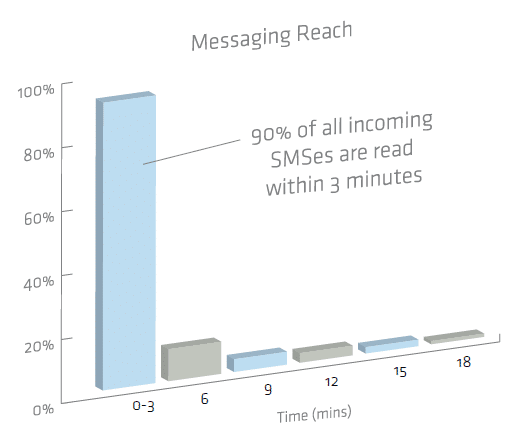 90% of incoming messages are read in 3 minutes