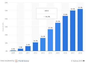 mobile visitors statistics 2018